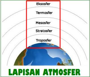 Lapisan Atmosfer dan Penjelasannya