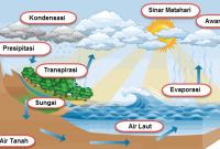 Hidrosfer dan Siklus Hidrologi