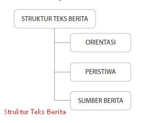 struktur teks berita