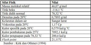 Sifat Bioetanol