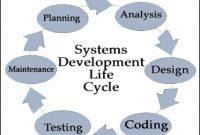 """""""System Development Life Cycle (SDLC)"""" Pengertian dan Tahapannya Lengkap."""