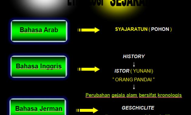 Pengertian Sejarah Menurut Ahli Luar Negri
